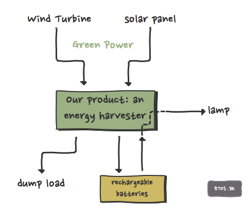 our product: a hybrid solar/wind energy harvester