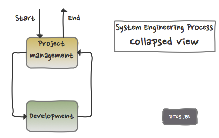 engineering process collapsed view
