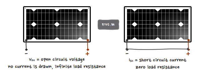 solar panel open circuit voltage and short circuit current