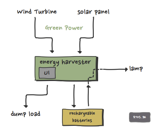 energy harvester context view