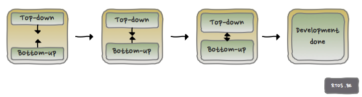 bottom-up and top-down development