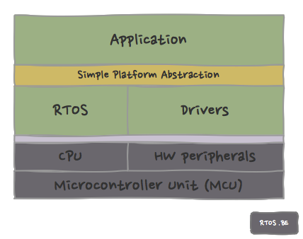 simple platform abstraction