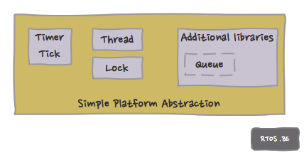 simple platform abstraction blocks