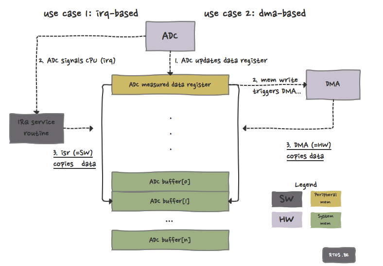 irq-based and dma-based adc drivers