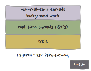 Layered Task Partitioning