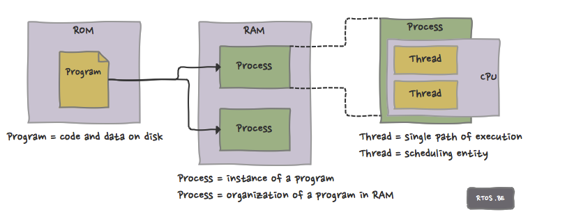Programs, processes and threads