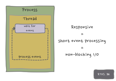 responsive event-based I/O design